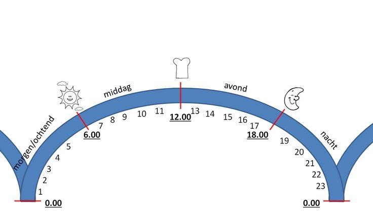 Om de 24 uur op de klok te leren: is 14 uur nou in de ochtend, middag, avond of nacht?