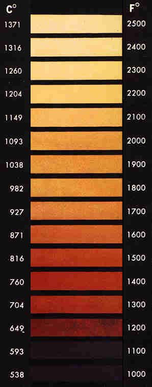 FORGING - anything to do with forging or black-smithy look on the Pinterest boards of Equip To Survive... This is a color chart for forging steel   >>   To me this is really interesting...I can't do this, but it is cool... or hot    ;-)