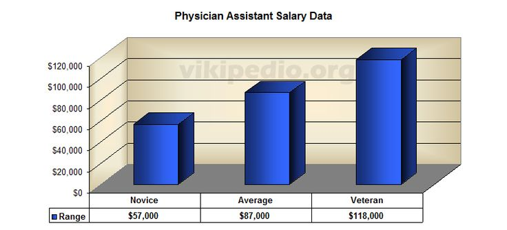 Physician Assistant Salary And Job Description | Vikipedio