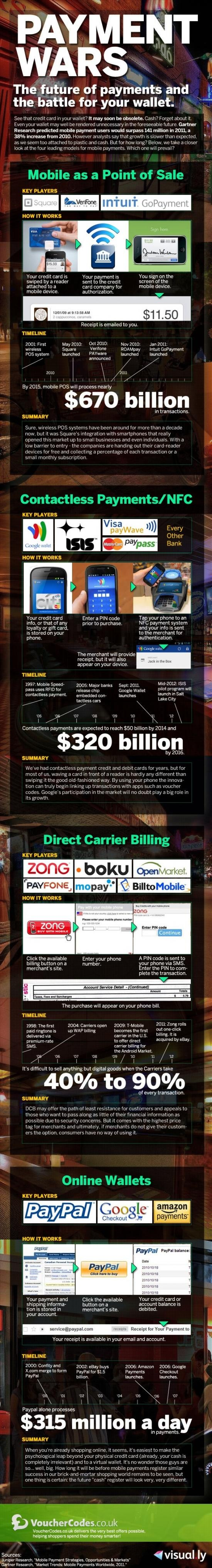 Infographic: Payment Wars - The future of payments and the battle for your wallet. Credit Cards can now be accepted on your mobile phone using mobile apps. #infographics #creditcards #mobile