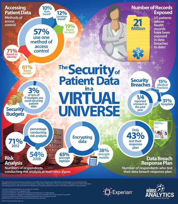 Patient Data Security in a Virtual Environment