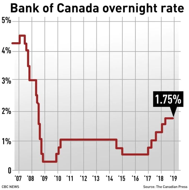 Bank Of Canada Holds Interest Rate Steady At 1 75 Citing Trade Tensions Cbc News Marketing Jobs Business Confidence Healthy Jobs