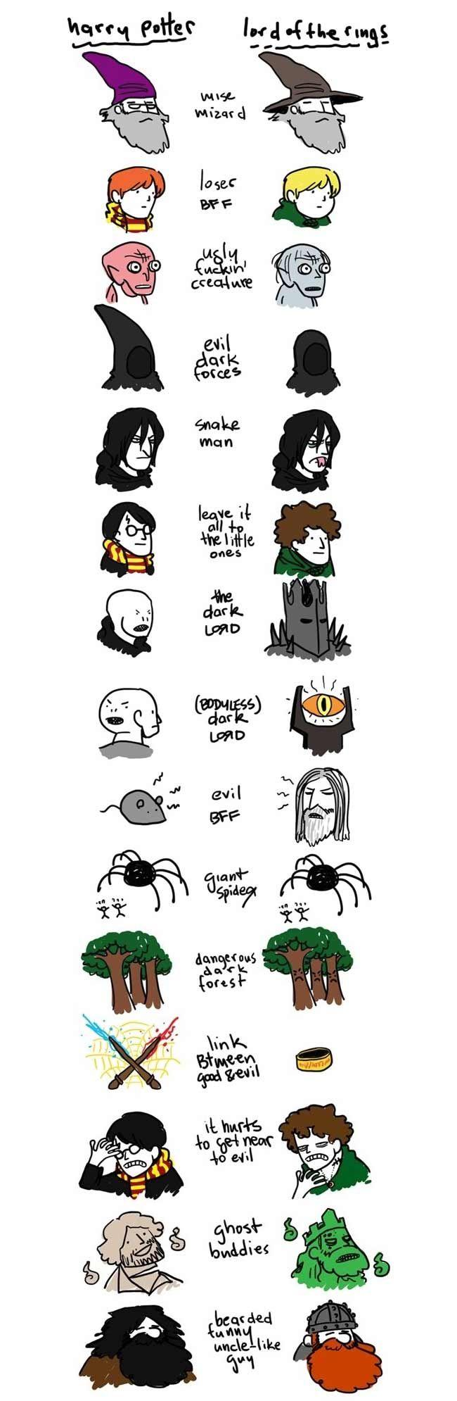 Harry Potter rencontre Le Seigneur des Anneaux !