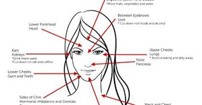 This Is What Your Acne Reveals About Your Health  According to Chinese Medicine, acne can actually be a sign of different health problems depending on what part of the body they appear. There are actually serving as an indicator of which body organ needs attention. Read on to find out the..