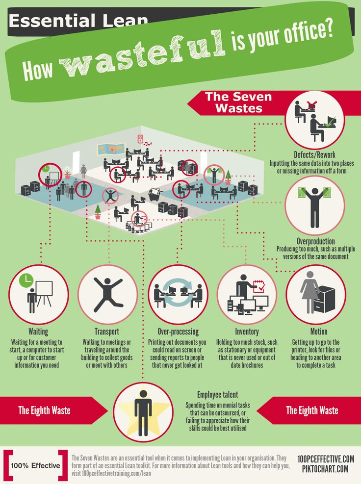 How to boost your productivity at work - Look for wastes and eliminate them!