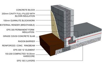 25 best slab foundation ideas on pinterest cheap paving for Raised foundation vs slab
