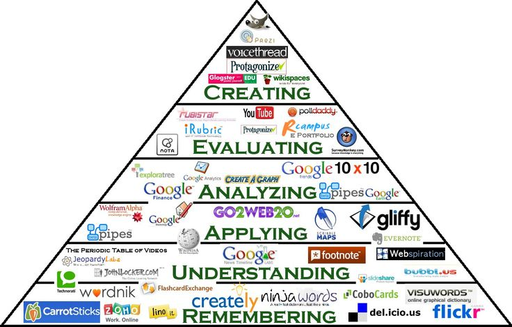 This is completely AMAZING!!!  An interactive Bloom's Taxonomy pyramid!  Click on the links to find activities.