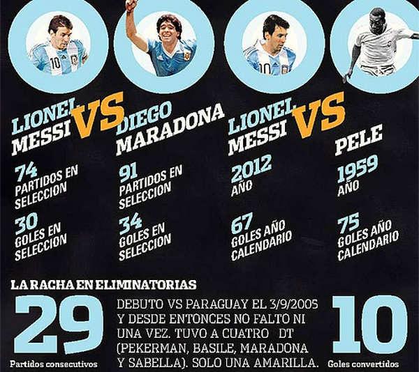 Messi vs Maradona and Messi vs Pele