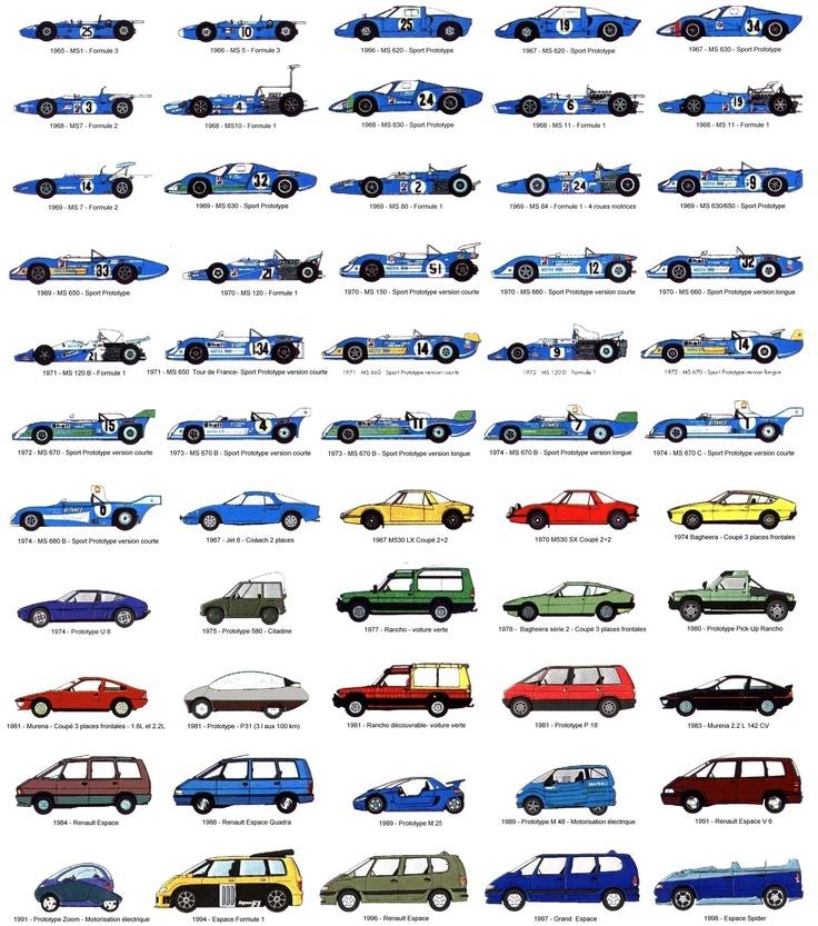 Matra Car Chart