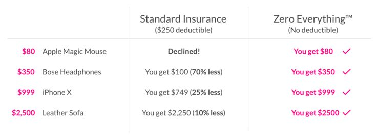 Introducing Zero Everything Zero Deductible Zero Rate Hikes