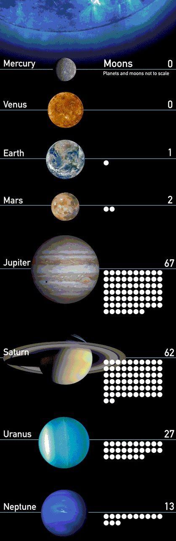 De planeten in ons zonnestelsel met hun manen.