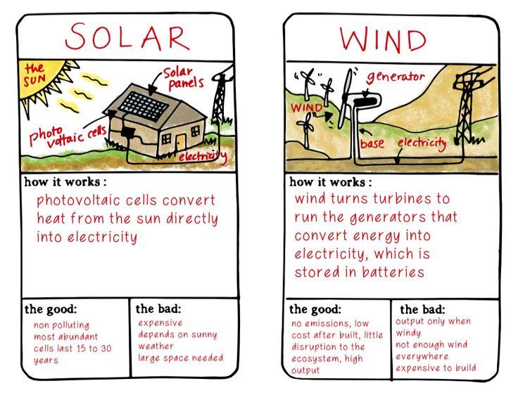 Best 25 Solar Energy For Kids Ideas On Pinterest Summer