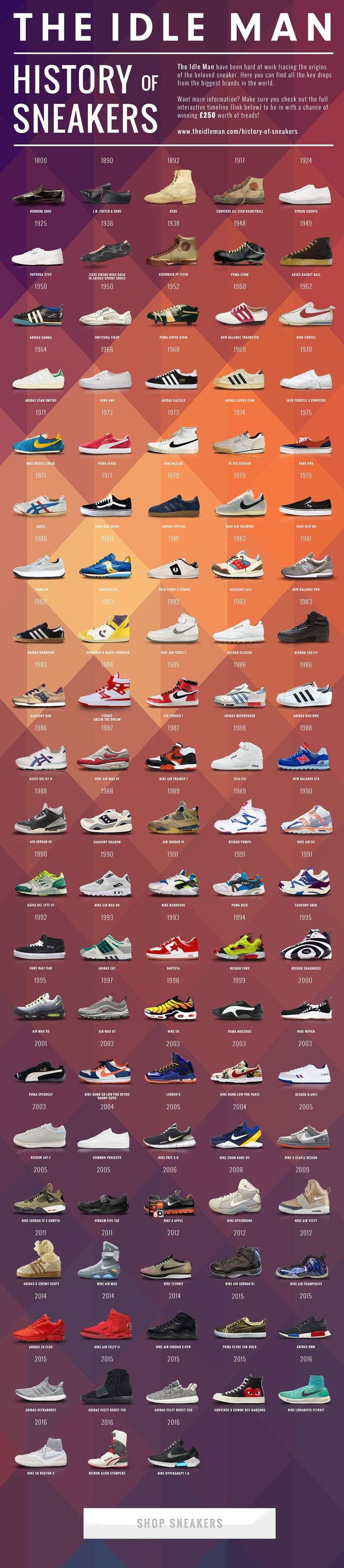 Everything from the first pair of sneakers, to the most expensive sneakers ever sold. Before shoes were made with rubber soles they had solid bottoms so were quite loud when walking. Sneakers got their name because when the user walked they wouldn't make a sound, making it easy to 'sneak' around. #infographics