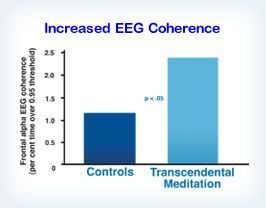 After two weeks of practice of the TM program, individuals showed significantly increased EEG coherence during the practice, in contrast to their own eyes-closed control condition before they learned the TM technique. Reference: International Journal of Neuroscience 14: 147–151, 1981
