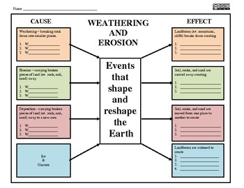 Px The Scientific Method As An Ongoing Process Svg as well Original likewise Culture Worksheet together with Original besides Weathering. on erosion worksheets