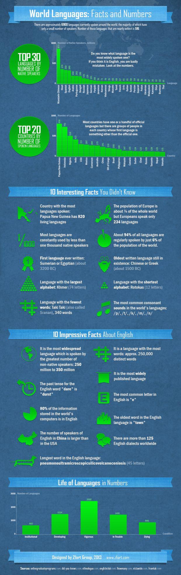 Languages: An Infograph