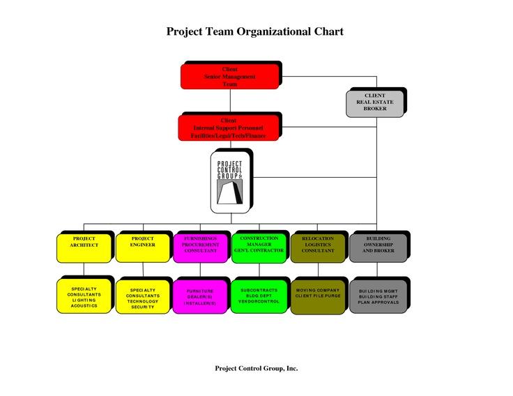 sample organization chart