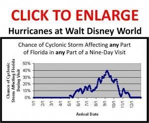 Disney World Weather Tips | Wondering what the chances are of a hurricane impacting your Disney World Vacation?  Then you'll want to check out this chart and post! | #DisneyWorld #DisneyWorldTips #WDW
