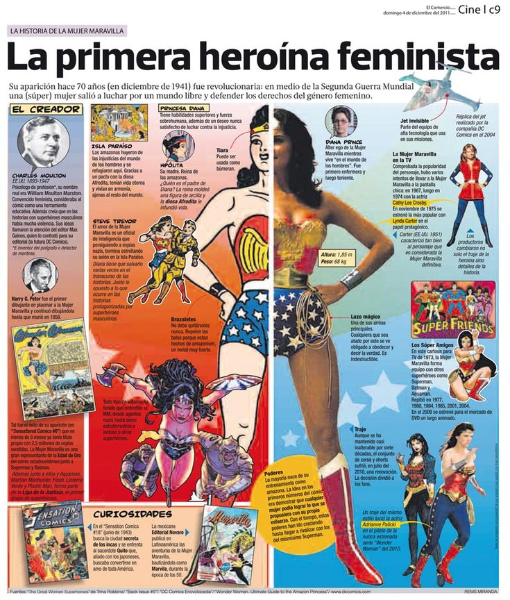 La primera heroína feminista: la historia de la mujer maravilla
