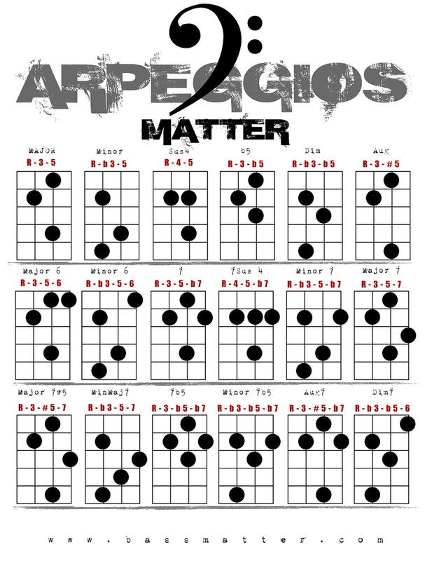 Image result for bass arpeggios