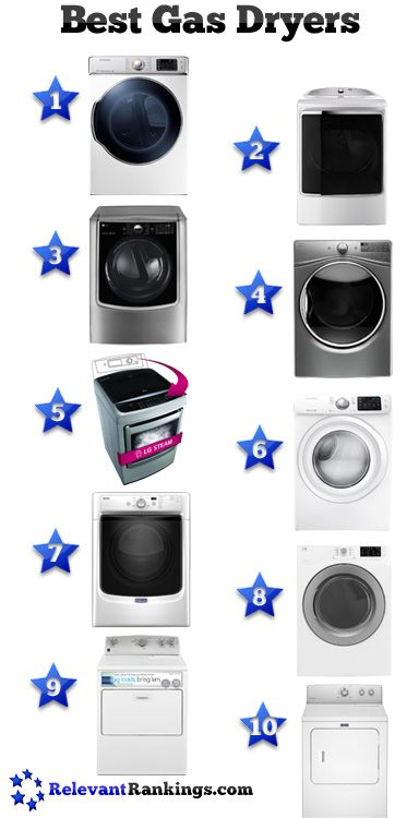 Reviews of the best gas clothes dryers as rated and ranked by relevantrankings.com, last updated on 2/20/2017.