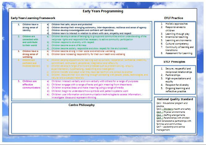 Best Timesaving Eylf Resources Images On   Learning