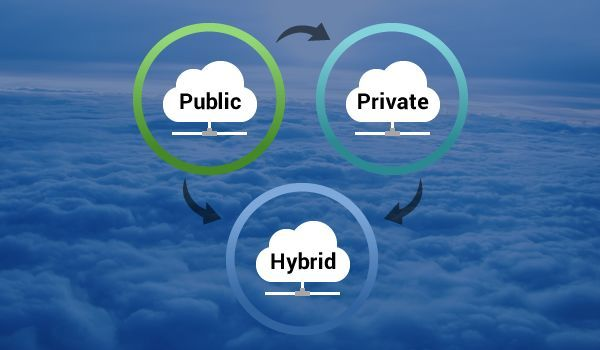 How Hybrid Cloud is Transforming Enterprises? by https://www.quora.com/profile/Helios-Solutionsseo/Posts/How-Hybrid-Cloud-is-Transforming-Enterprises