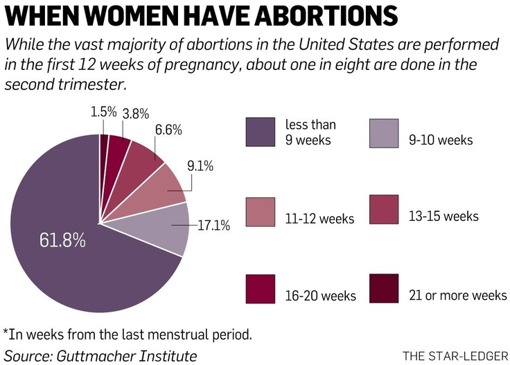 the reasons behind every womans choice to abortion As the debate over abortion continues reports that 27 states currently enforce waiting periods of between one and three days for women seeking abortions.