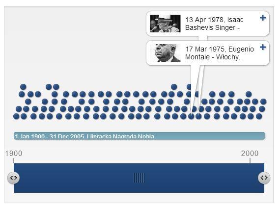 Od pewnego czasu poszukiwałam programu do opracowania osi czasu, w którym mogłabym pobawić się chronologią. Przeszukując Internet znalazłam stronę www.timotoast.com i w programie Timotoast stworzyłam oś czasu poświęconą Literackiej Nagrodzie Nobla.