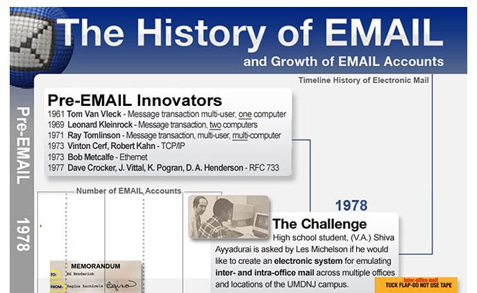 The History of the Email. Includes contributions from Tom Van Vleck to Bob Metcalfe