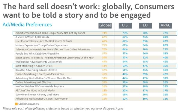 Jelentés az online reklám helyzetéről – Adobe tanulmány (2. rész) ... Mik a vásárlók reklám preferenciái?