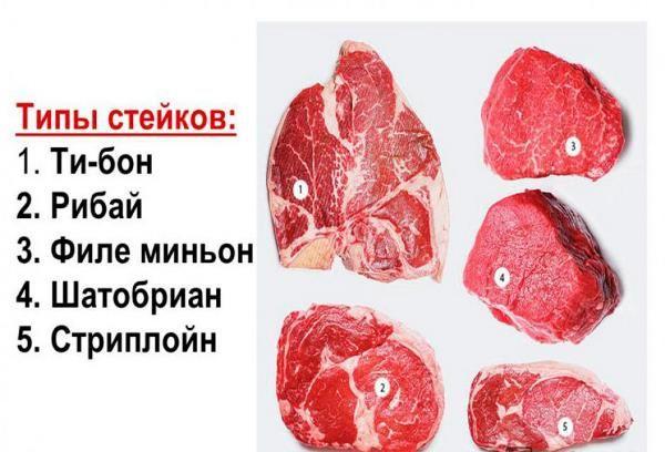 Как выбрать правильное мясо для стейка