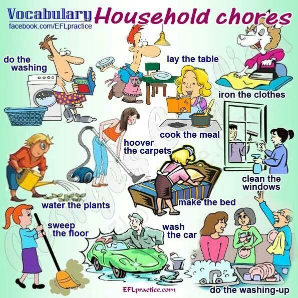 house hold chores Charts by topic: household activities [chart in pdf] [chart data—txt] on an average day, women spent more than twice as much time preparing food and drink and doing interior cleaning, and over three times as much time doing laundry as did men.