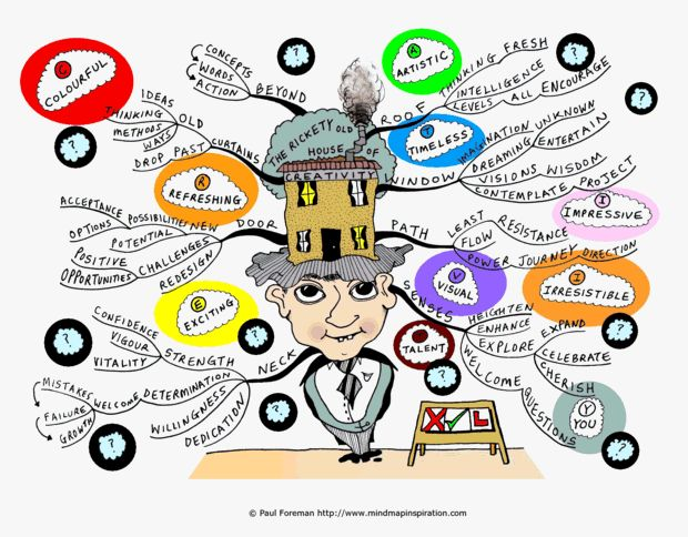 House of Creativity mind map created by Paul Foreman.