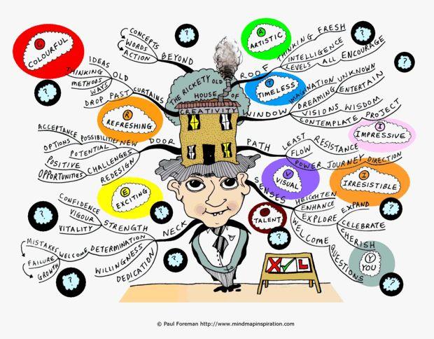 An excellent mindmap about creativity