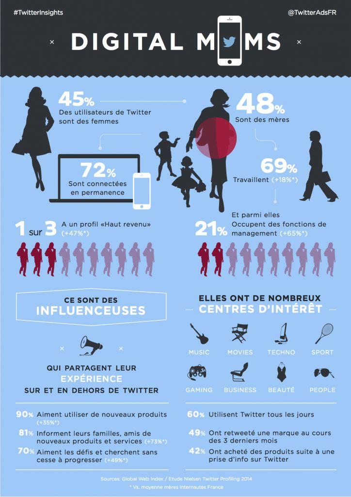 Quel est le portrait des femmes utilisatrices de Twitter en France ?