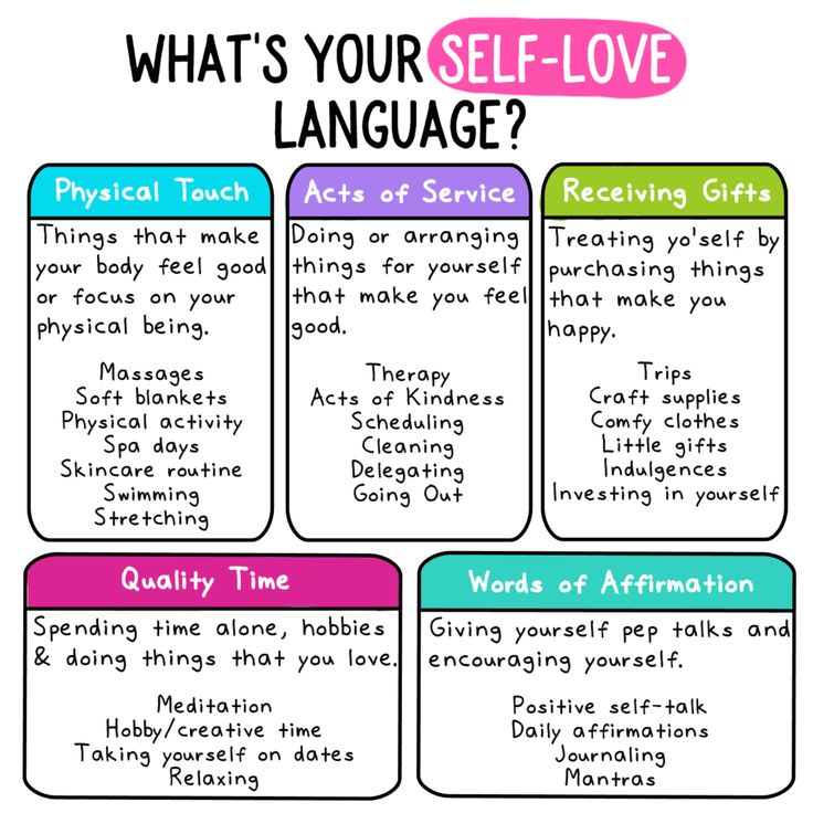 #Infographic: Whats your Self-Love Language? 🥰 • Physical