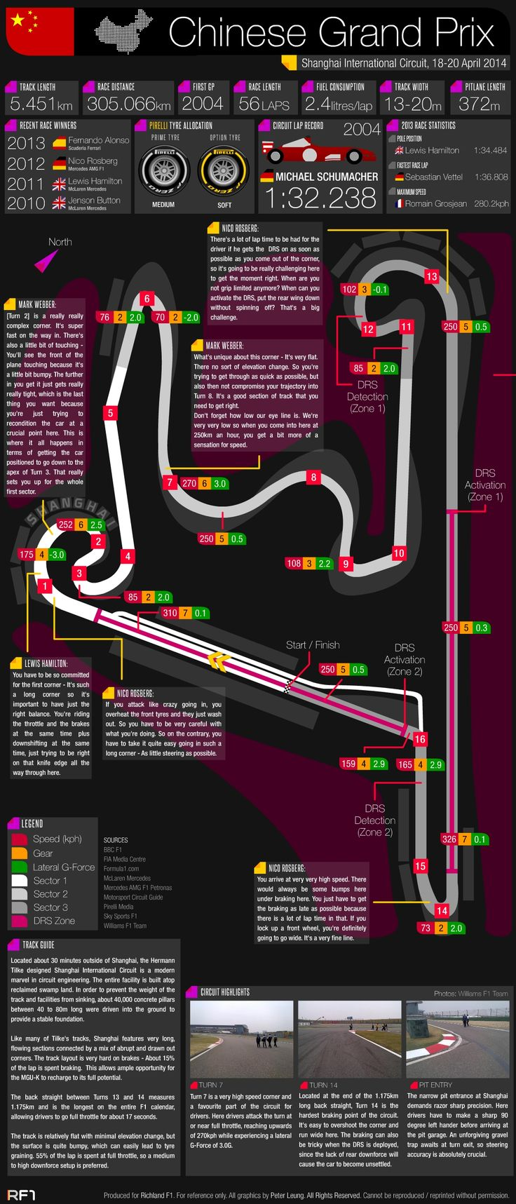 Grand Prix Guide - 2014 Chinese Grand Prix #F1