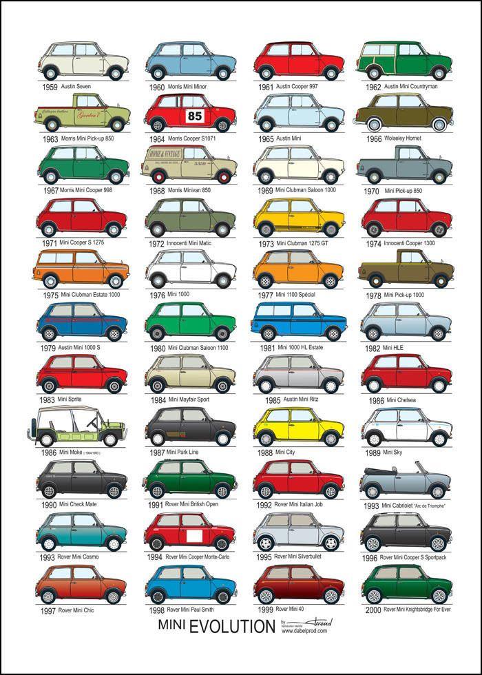 Affiche Voitures Scolaire Vintage Retro Austin Mini Cooper 50 X 70