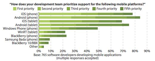 #iOS Still First Priority For #Mobile Developers In North America & Europe, Ahead Of #Android