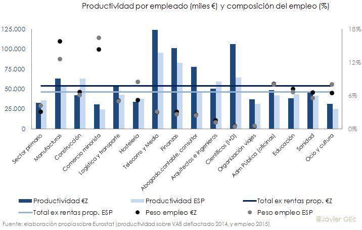 Productividad por empleado segun ocupacion España 2016
