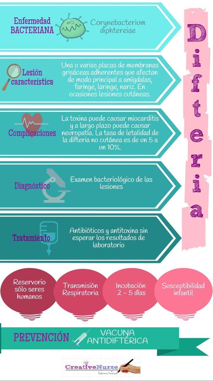Difteria. Enfermeria infografia