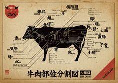 牛肉部位分割図内臓