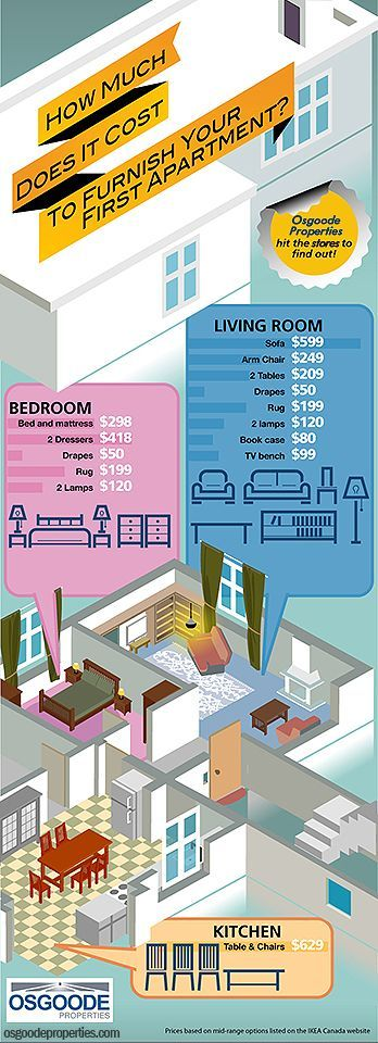 cool Always helpful to have rough estimates for furnishings... Infographics Adulting Check more at http://ukreuromedia.com/en/pin/45967/