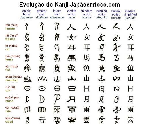 kanji evolution-of-chinese-characters