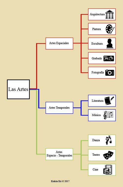 13 mejores im genes de infograf as mapas conceptuales en for Como hacer un cuadro de areas arquitectura