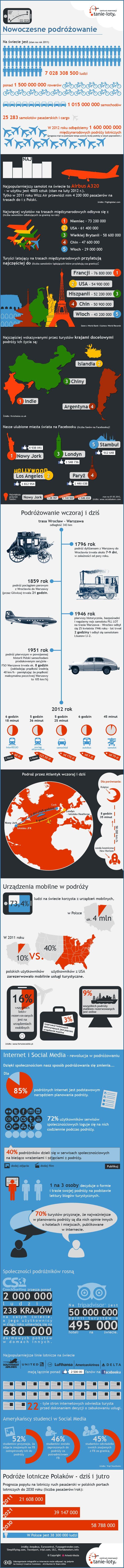 Nowoczesne podróżowanie - infografika - Filigranowe Studio