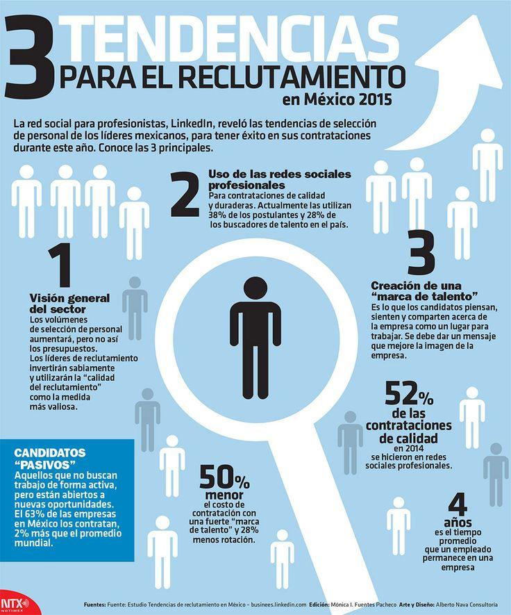 Tendencias para el reclutamiento en México 2015   Alto Nivel