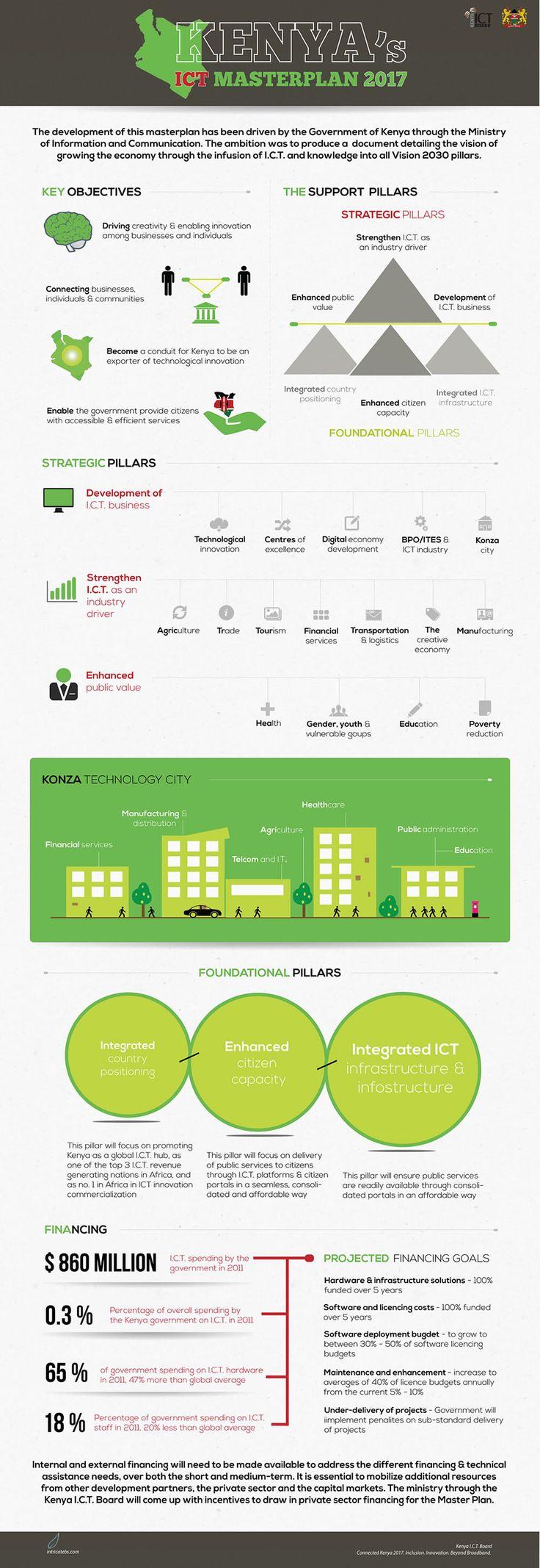 Kenya ICT Masterplan 2017 {Intricate Business Solutions