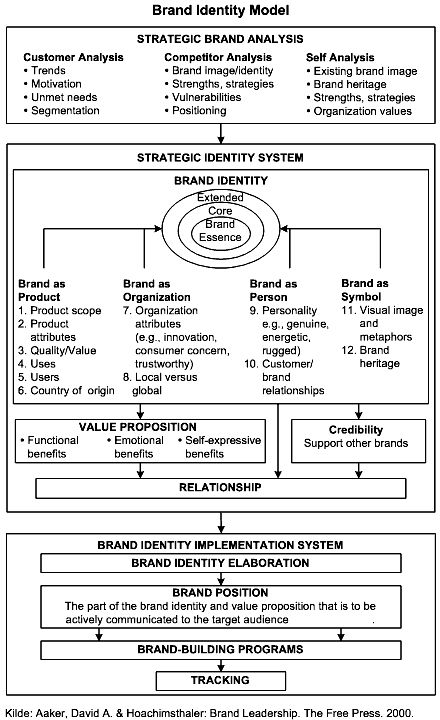 aaker brand equity model Brands and brand equity: a model for the management of brand equity is also offered can also build brand equity loken and john (1993) and aaker.